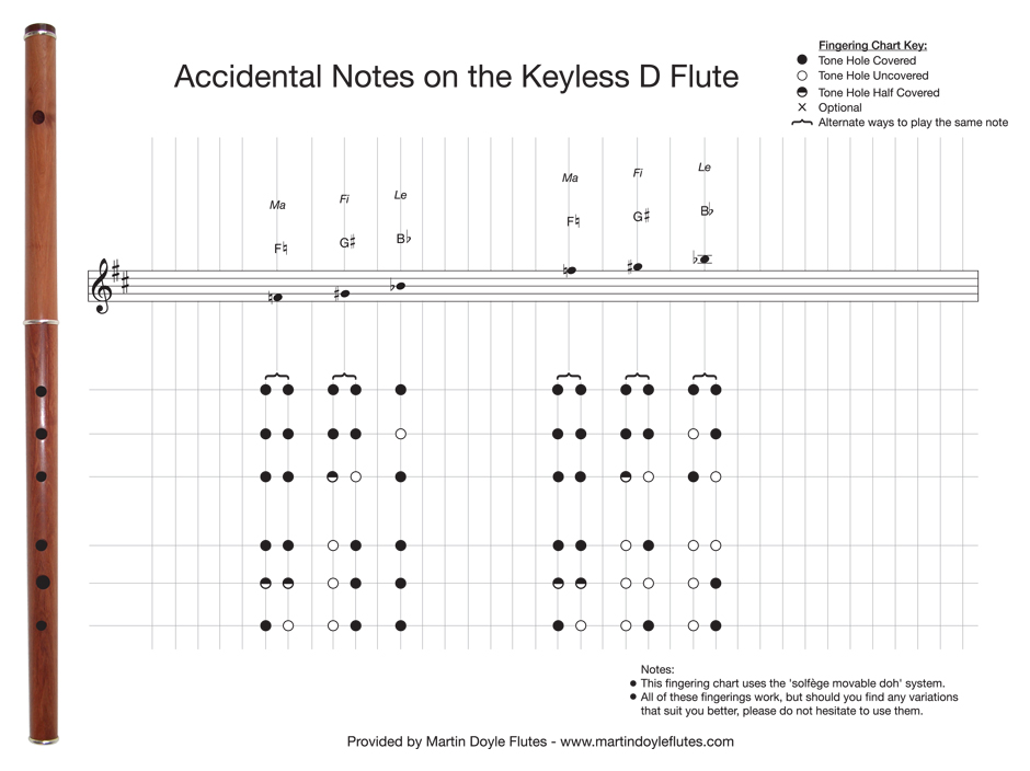 Fingering Chart 2 – Accidental Notes for Traditional Flute